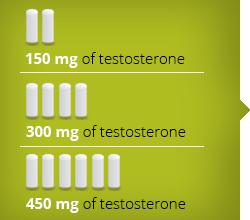 Dosing   Consider TESTOPEL®